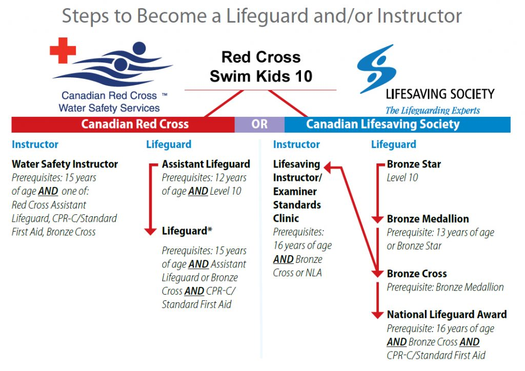 lifeguard and or instructor map